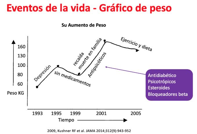 Grafico de Peso frente a diferentes eventos de la vida